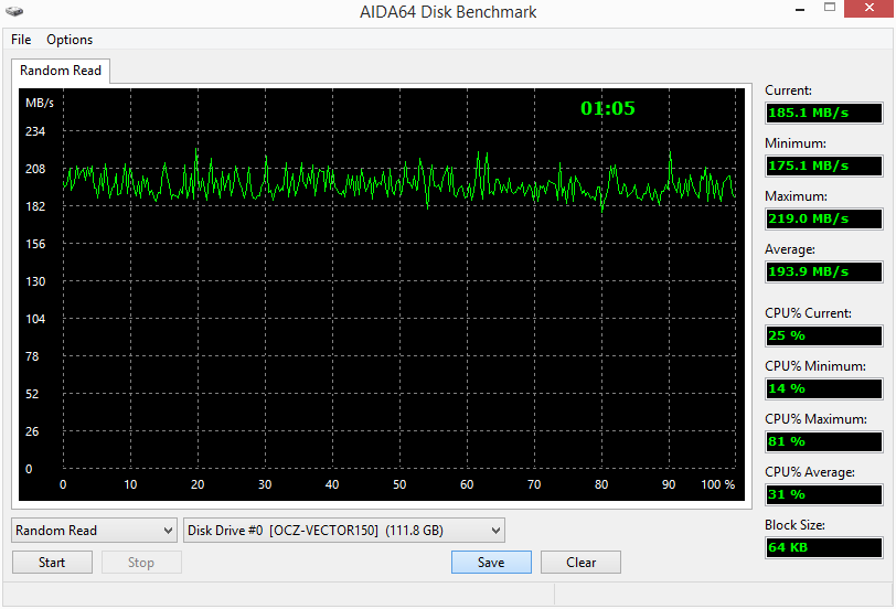 График скорости чтения случайных данных ПОСЛЕ замены на диск OSZ Vector 150 120 Гб на ноутбуке Asus F9E